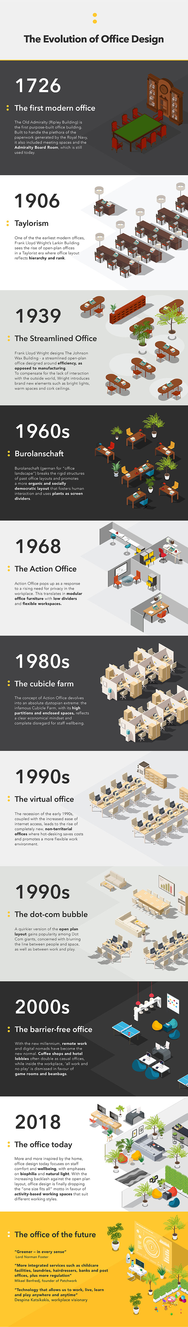 Infographic of the evolution of office design